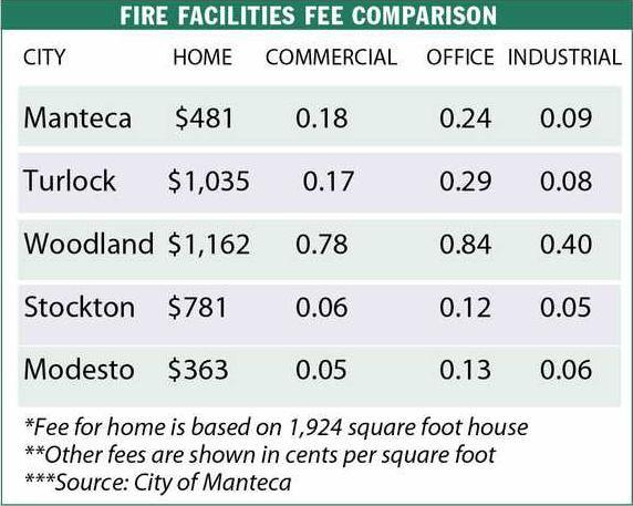 Manteca may cut fire fees 16% - Manteca Bulletin
