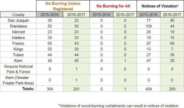 Burn Status