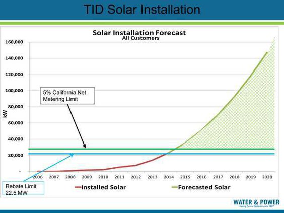 TID solar graphic