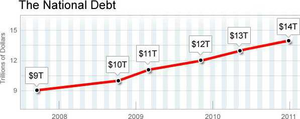 national debt 0