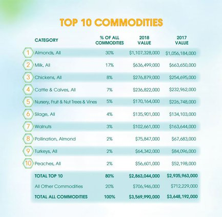 top crops graphic