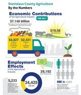 ag impact report