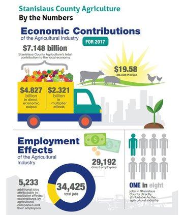 ag impact report